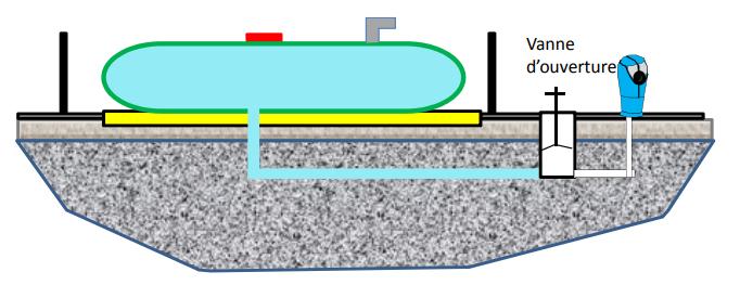 schema cuves